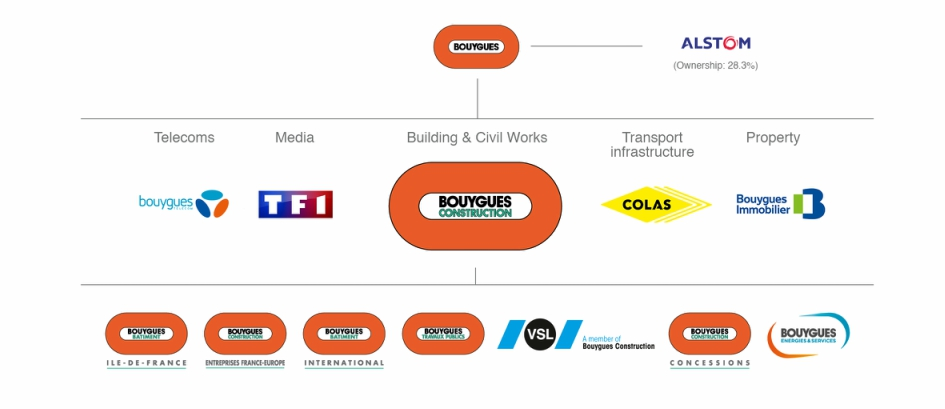 Our Group | Bouygues Energies & Services